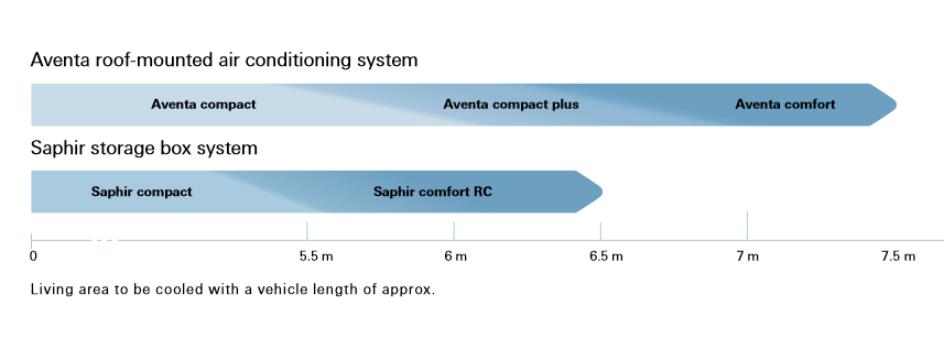 Truma Aventa compact plus air conditioning spec