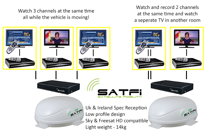 SatFi RV GO In-Motion Multi Triple LNB EU Capable Dome satellite system pic 1
